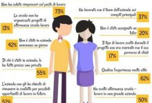Alternanza scuola lavoro, in Puglia il provveditorato indaga sugli studenti sfruttati nelle aziende